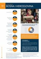 Country Profile Bosnia and Herzegovina (2020) BHS language