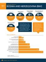 Bosnia & Herzegovina Factsheet 2014