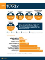 Turkey Factsheet 2014