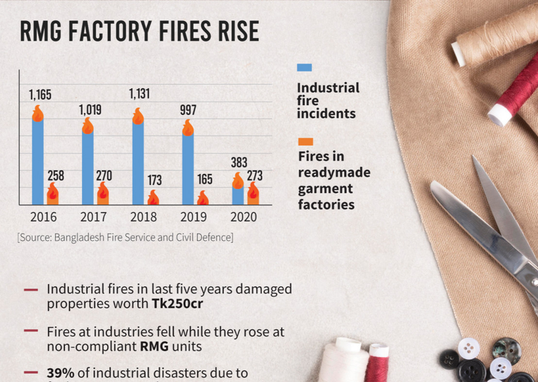 RMG fires