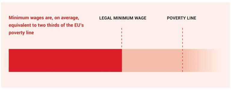 Wage Line EFW